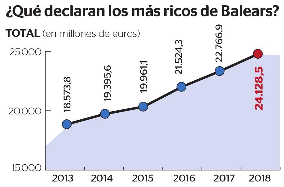 ¿Qué declaran los más ricos de Baleares?