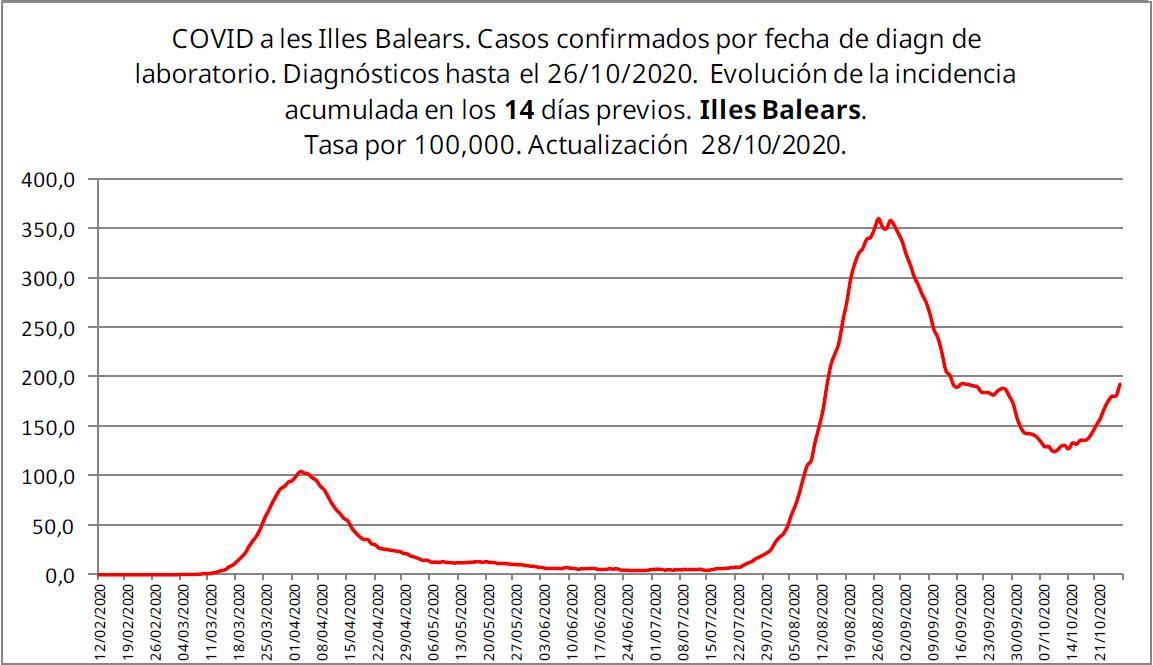 Incidencia acumulada en Baleares