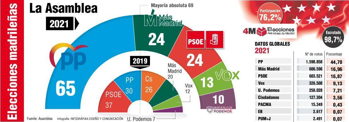 Reparto de escaños en la Asamblea de Madrid