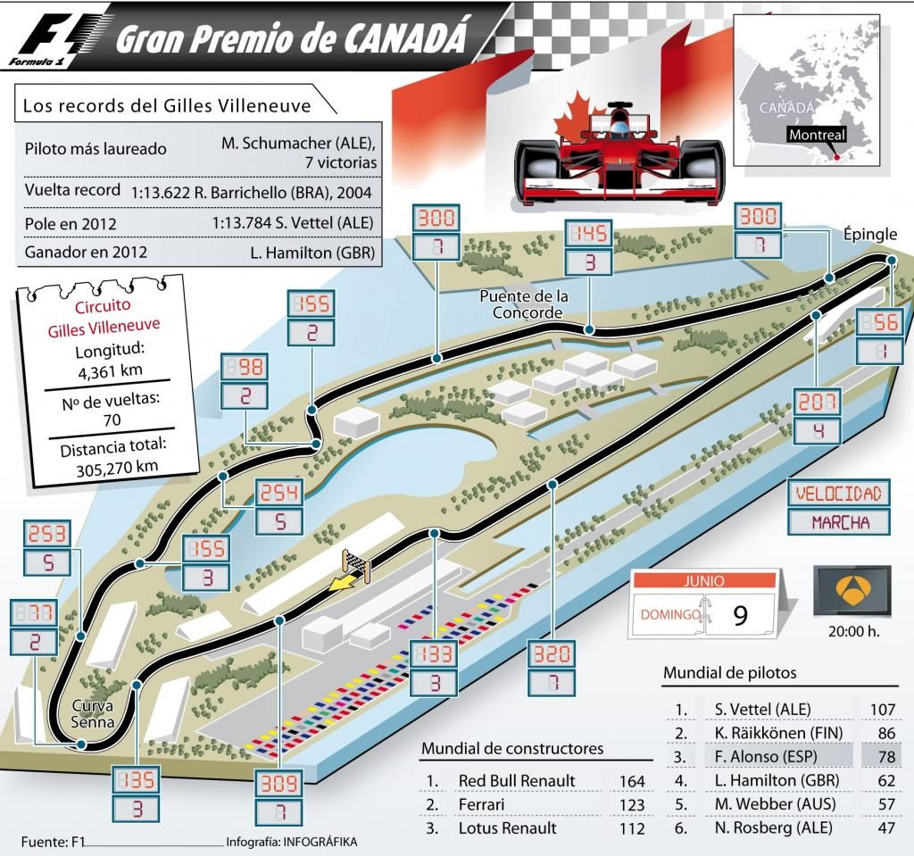 Gran Premio de Canadá de F1
