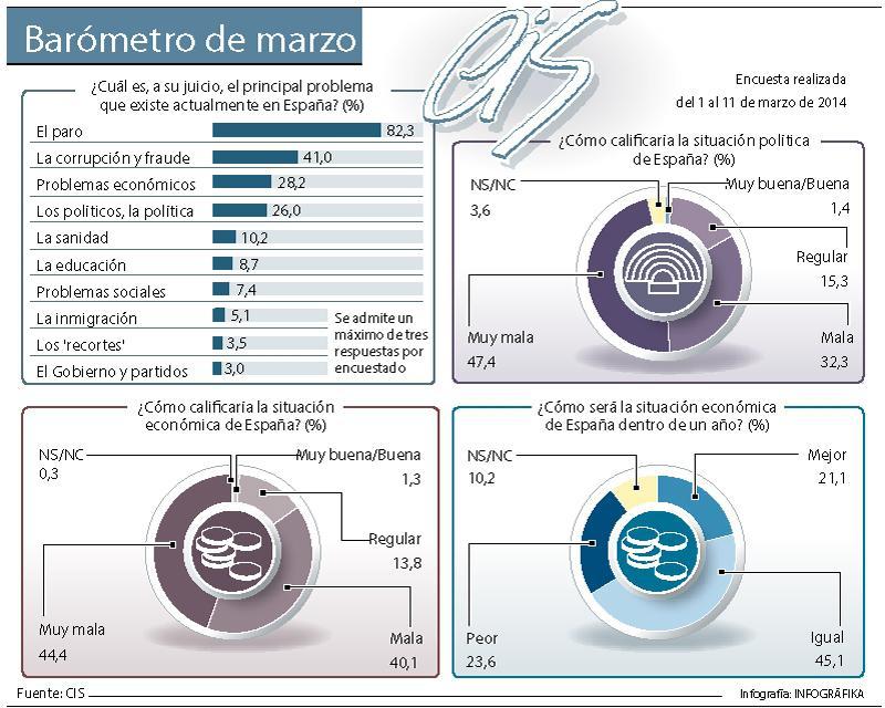 Barómetro del CIS de marzo