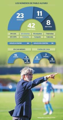 Infografía de los datos de Pablo Alfaro al frente de la UD Ibiza.