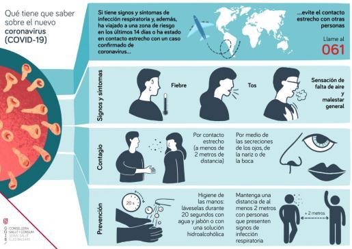 Guía básica para actuar ante el coronavirus.