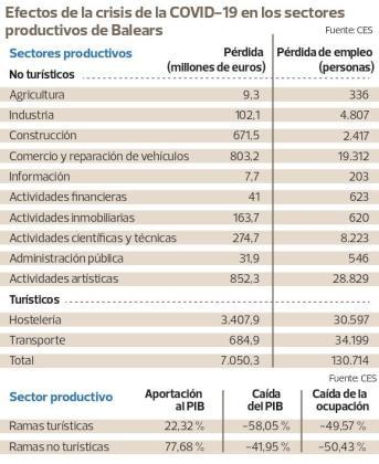 Los sectores no turísticos perderán 7.050 millones y destruirán 66.000 empleos.