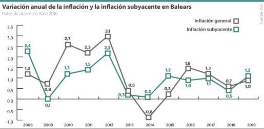 Solo País Vasco y Navarra superaron la inflación de Baleares al acabar el año.
