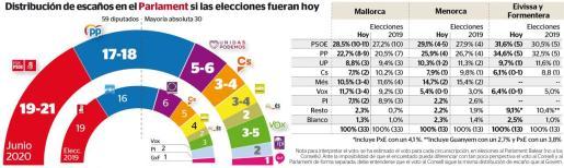 Distribución de escaños en el Parlament si las elecciones fueran hoy.