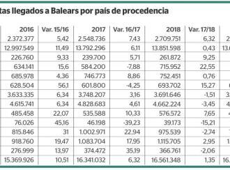 Baja el número de turistas en Baleares