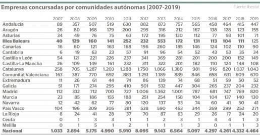 Empresas concursadas por comunidades autónomas (2007-2019).