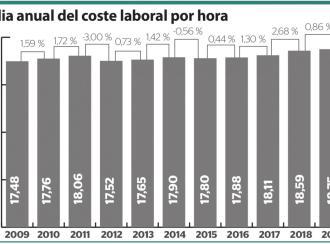 El coste laboral sube un 1,15% en Balears en 2019