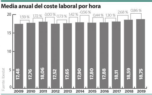 Media anual del coste laboral por hora.