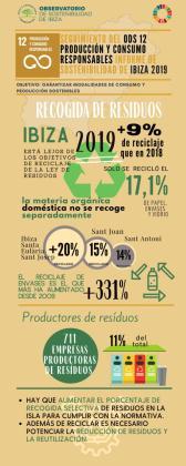 La generación total de residuos en Ibiza descendió por primera vez en 2019.