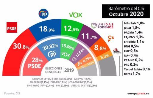PSOE retrocede y ve recortada su ventaja sobre el PP mientras sube Vox y bajan Podemos y Ciudadanos.