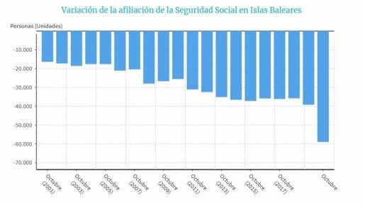 La Seguridad Social pierde 58.970 afiliados en Baleares entre septiembre y octubre.