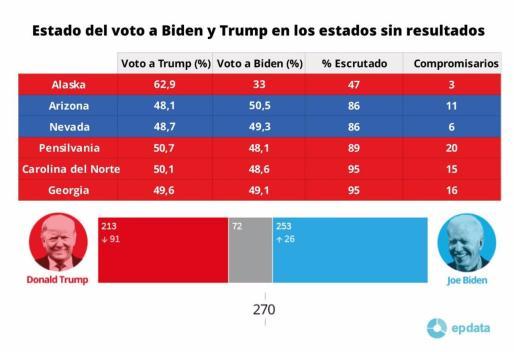 Estado del voto a Biden y Trump en los estados sin resultados.