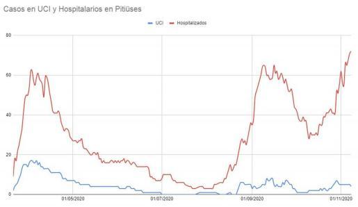 Gráfica que refleja el aumento de hospitalizados en las Pitiusas y el récord que se superó ayer domingo 8 de noviembre.