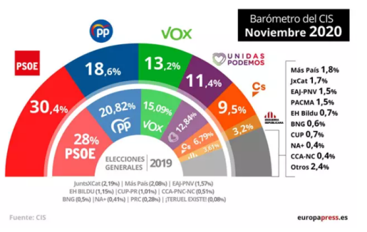 Barómetro del CIS - EUROPA PRESS