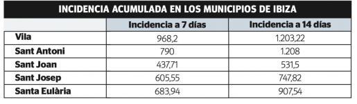 El incremento de casos en Ibiza se registra de manera generalizada debido a la alta movilidad entre municipios.