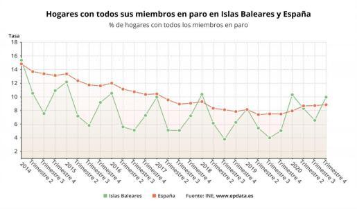 Los hogares con todos sus miembros en paro se duplican en un año en Baleares.
