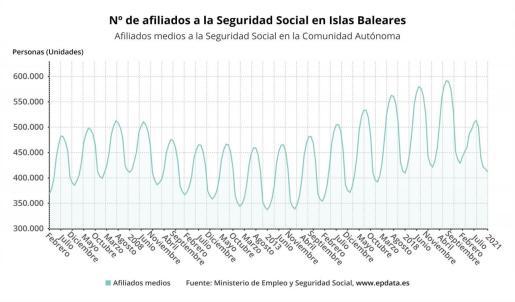 Evolución de los afiliados a la Seguridad Social en Baleares.