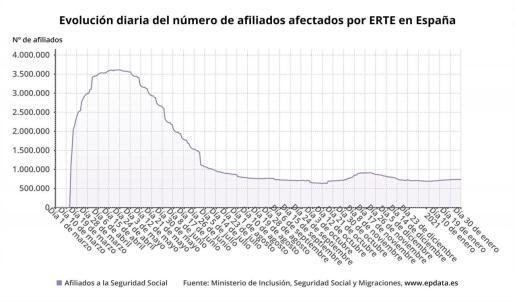 Evolución del número de afiliados por ERTE en España hasta el 30 de enero de 2021 (Ministerio de Inclusión, Seguridad Social y Migraciones).