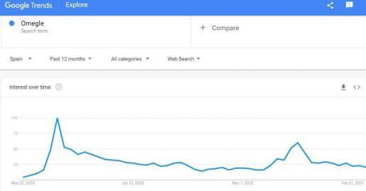 Razones del rápido crecimiento en popularidad del video chat Omegle.