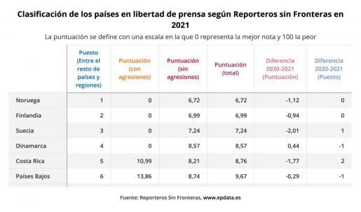 Estado de la libertad de prensa en el mundo, en gráficos.
