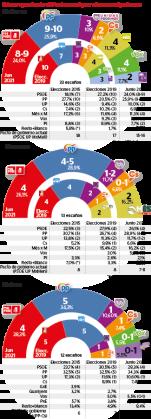 Distribución de escaños en el Parlament si las elecciones fueran hoy