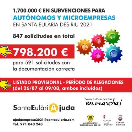 Casi 600 autónomos y microempresas de Santa Eulària se repartirán 1,7 millones de euros en ayudas.