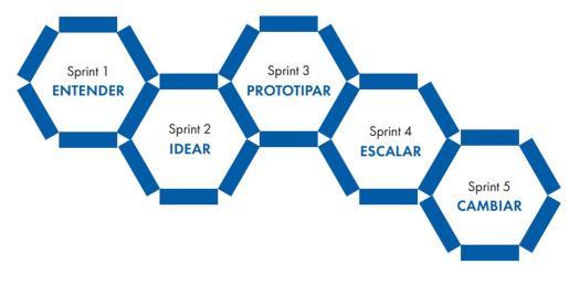 Los cinco pasos del método sprint.