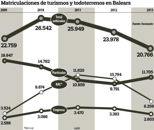 Gráfico de matriculaciones de turismos y todoterrenos en Baleares