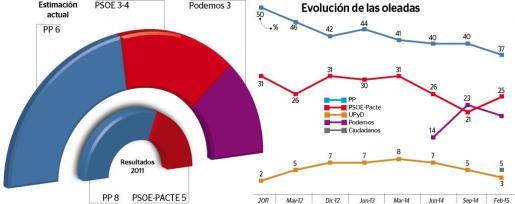 Tendencia negativa: Tanto el PP como el PSOE han visto disminuir su apoyo social desde las elecciones locales de 2011.
