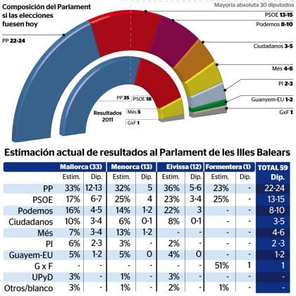 La configuración del futuro Parlament será mucho más variada que la actual.
