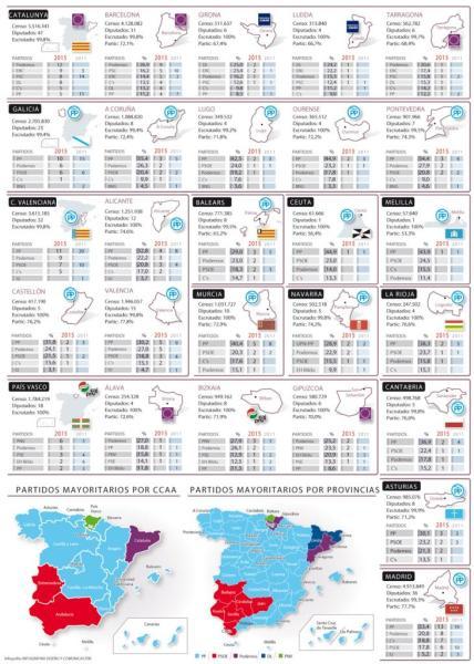 Resultados a nivel nacional y por comunidades autónomas