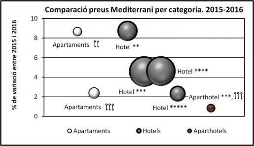 Gràfic 1. Variació dels preus mitjans de l'allotjament turístic a les principals illes del Mediterrani entre juliol-agost de 2015 i juliol-agost de 2016. La superfície dels cercles és proporcional al nombre d'establiments de cada tipus i categoria que forma part de la mostra utilitzada.