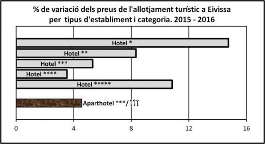 Gràfic 1. Variació experimentada pel preu d'una habitació doble en règim BB als diferents tipus i categories d'establiments entre les temporades 2015 i 2016.