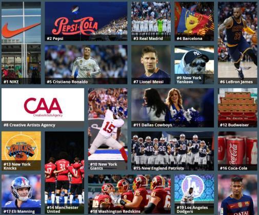 Forbes incluye 430 marcas, equipos y atletas individuales en esta lista.