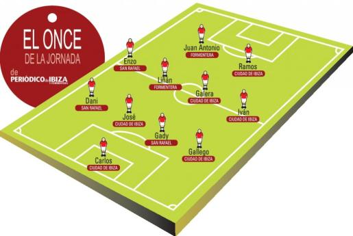 El 'City', que llevaba dos meses sin ganar, aporta seis jugadores a la alineación después de su gran triunfo.