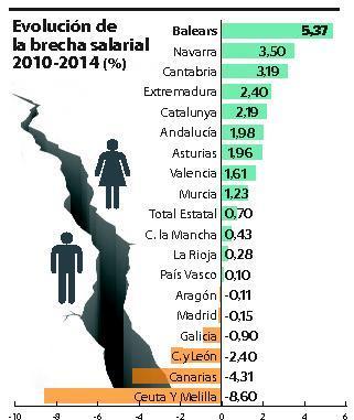 Gráfico de la diferencia salarial.