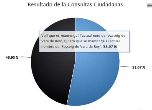 Imagen de la encuesta tras el cierre de las votaciones que da como ganador a Vara de Rey.