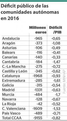 Déficit público de las comunidades autónomas de España en 2016.