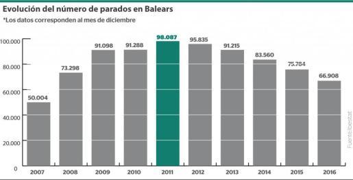 El gráfico indica la evolución del número de parados en Baleares entre 2007 y 2016, correspondientes al mes de diciembre de cada año.