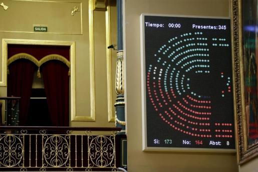 Un panel del Congreso de los Diputados muestra el resultado de las votaciones sobre el real decreto ley de reforma de la estiba, que ha sido aprobado con 174 votos a favor -del PP, de Cs, de PNV, Foro Asturias y UPN, entre otros- y 165 en contra, principalmente del PSOE, Unidos Podemos, ERC y Compromís, y con 8 abstenciones de PDeCAT.
