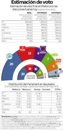 Estimación del resultado en Balears (Si las elecciones fueran hoy. Mayoría absoluta con 30 escaños)