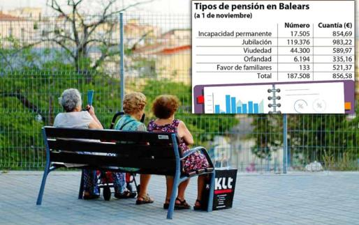 La pensión media de jubilación en Balears es de 983,22 euros y la de viudedad, de 589,97 euros.