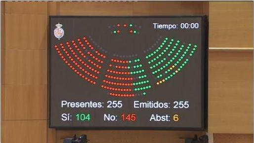 Votación de la moción del Senado para reconocer el carácter de servicio público esencial al transporte aéreo regular de personas de los territorios extrapeninsulares con la península
