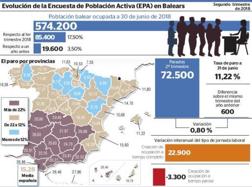 Gráfico de la evolución de la EPA en Baleares.