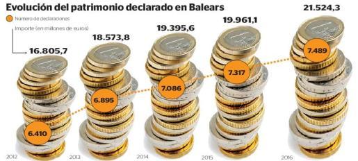 Evolución del patrimonio declarado en Baleares.