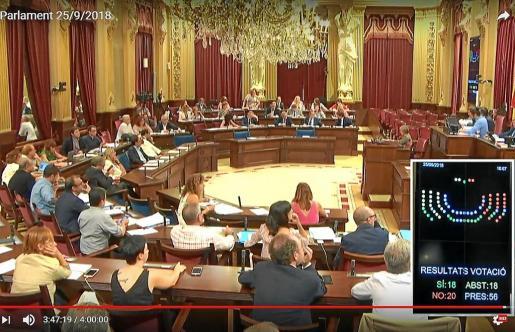 La propuesta de Sílvia Tur obtuvo 18 votos favorables, 20 en contra y 18 abstenciones.