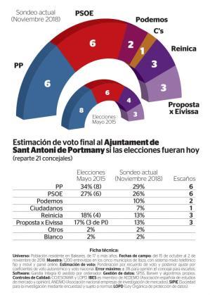Estimación de voto final al Ayuntamiento de Sant Antoni si las elecciones fueran hoy.