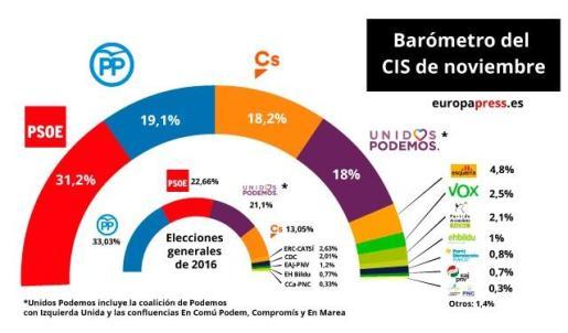 El CIS mantiene al PSOE en cabeza y el PP adelanta a Ciudadanos.